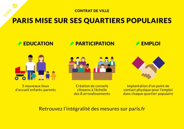 Le contrat de Ville 2015-2020.