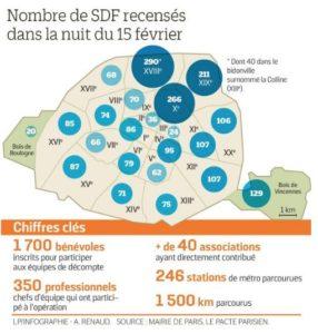 Près de 3.000 sans-abris recensés à Paris dont près de 300 dans le 18ème.